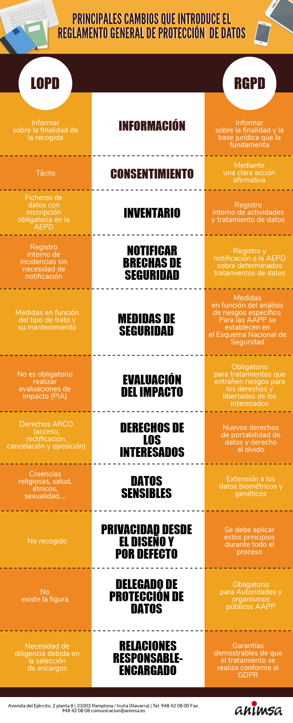 lopd_infografia
